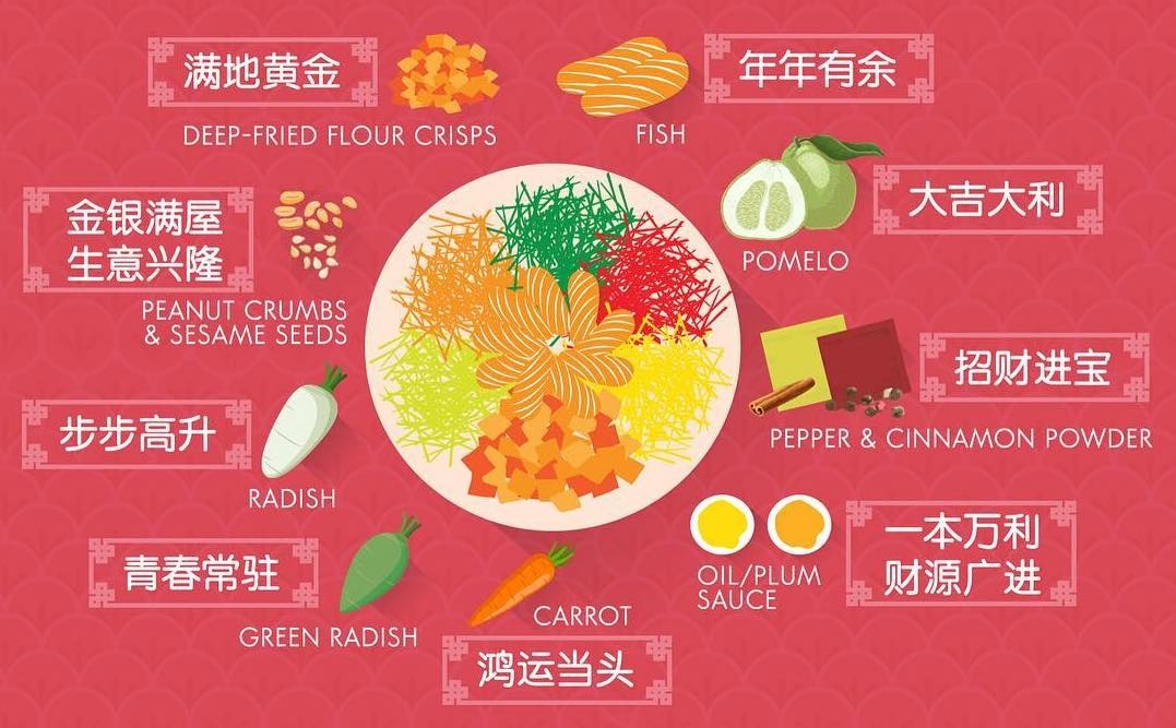 Yu Sheng Ingredients (Source: City Harvest Church)